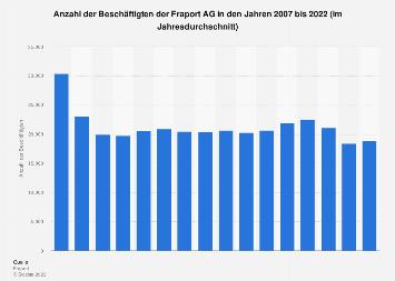 Beschäftigte der Fraport AG bis zum Jahr 2017