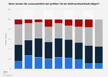 Umfrage zum Zeitpunkt der Weihnachtseinkäufe in Deutschland bis 2019