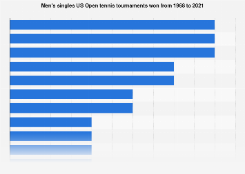 US Open men's singles - players by number of titles won 1968-2018