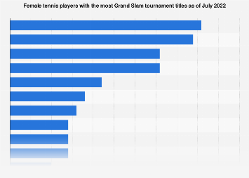Female tennis players by number of Grand Slam tournament titles won 1968-2018