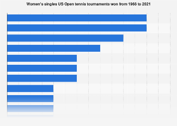US Open women's singles - players by number of titles won 1968-2018