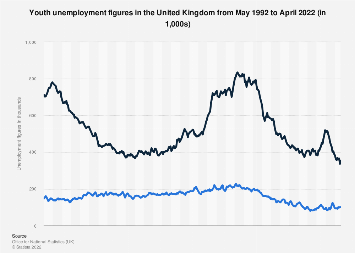 United Kingdom (UK): Youth unemployment figures (18-24) 2000-2016
