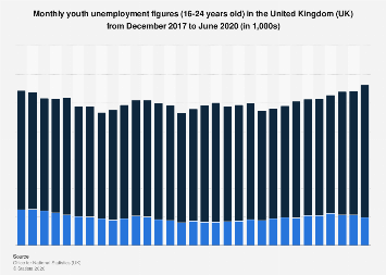 United Kingdom (UK): Monthly youth unemployment figures (18-24) 2014-2017, by gender