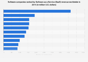 Software companies ranked by revenue from SaaS worldwide 2014