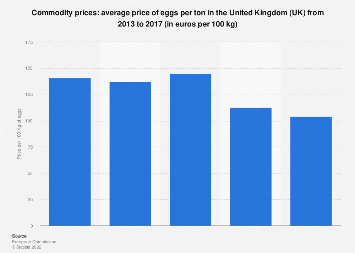 Commodity price of eggs in the United Kingdom (UK) 2013-2017