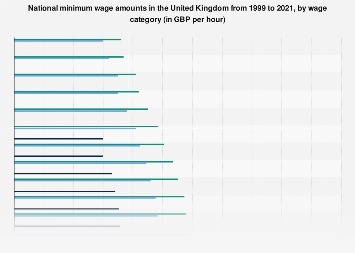United Kingdom (UK): National minimum wage (21 to 24) 2010-2018