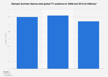 Global TV audience Olympic Summer Games 2008-2016