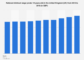 United Kingdom (UK): National minimum wage (under 18) 2010-2018