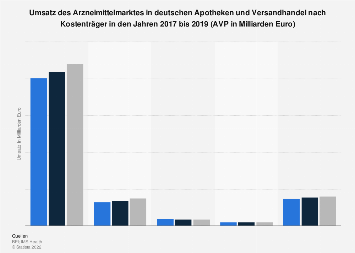 Umsatz des Arzneimittelmarktes in deutschen Apotheken und Versandhandel bis 2017