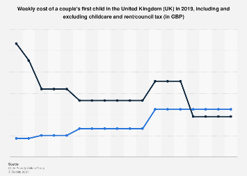 United Kingdom (UK): Weekly cost of first child of a couple in 2017