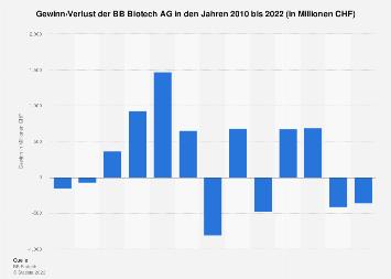 Gewinn der BB Biotech AG bis 2017