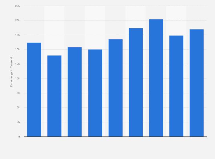 global furniture industry statistics pdf