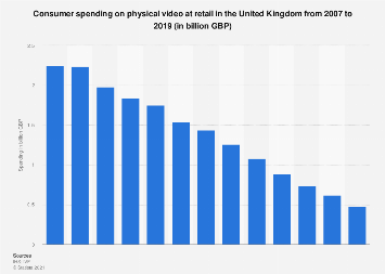 Retail video market: consumer spending on physical video in the UK 2007-2016