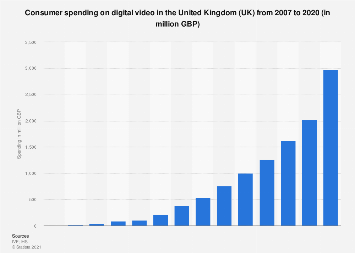 Digital video: consumer spending in the United Kingdom (UK) 2007-2016