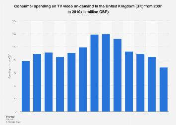 TV VOD: consumer spending in the United Kingdom (UK) 2007-2016