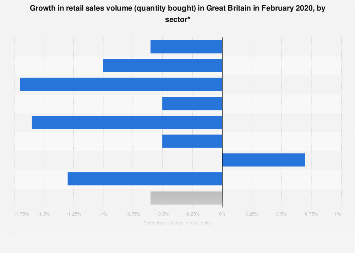 Retail sales volume growth in Great Britain in January 2018, by sector