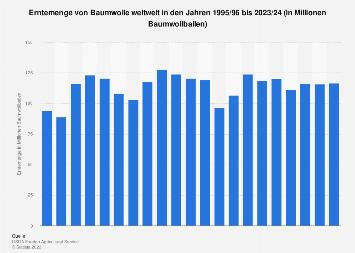 Erntemenge von Baumwolle weltweit bis 2018/19