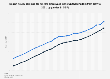 Gender pay gap UK: Median hourly wage for full-time employees 2006-2019, by gender