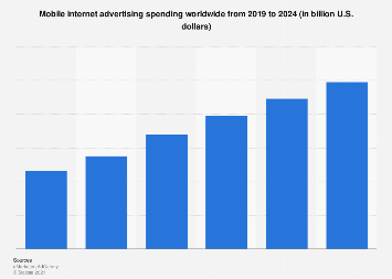 Mobile ad spend worldwide 2015-2020