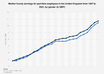 Gender pay gap UK: Median hourly wage for part-time employees 2006-2019, by gender