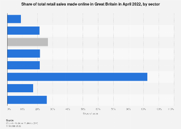 Online share of retail sales in the United Kingdom (UK) June 2017, by sector
