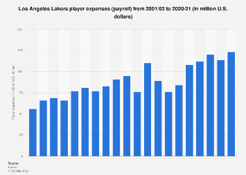 Player expenses of the Los Angeles Lakers (NBA) 2016/17