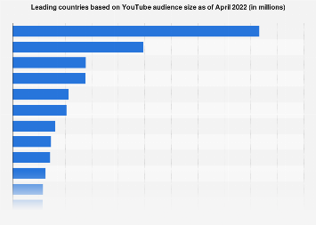 Countries with the most YouTube users as of May 2016