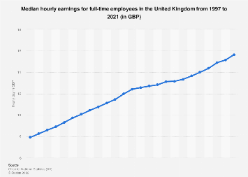 Full-time employees: Average hourly wage in the United Kingdom (UK) 2006-2018
