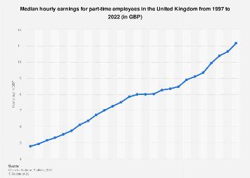 Part-time employees: Average hourly wage in the United Kingdom (UK) 2006-2017