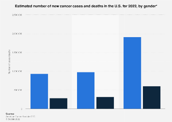 Number of new cancer cases and deaths in the U.S. by gender 2019