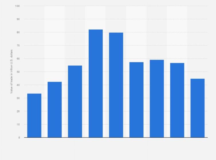 Equity trading volume statistics