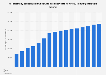 Global electricity consumption 1980-2015