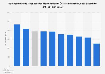 Ausgaben für Weihnachten in Österreich nach Bundesländern 2018