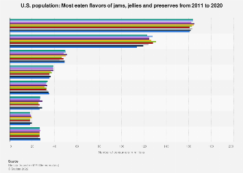 Most eaten flavors of jams, jellies and preserves in the U.S. 2011-2018