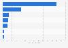 Anteil der Anbieter an den Werbeausgaben für Ökostrom 2013