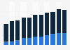 Naver: quarterly revenue 2012-2015, by region