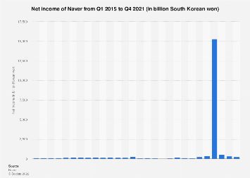 Naver: quarterly net income 2013-2017