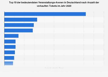 Ranking der bedeutendsten Arenen in Deutschland nach verkauften Tickets 2017