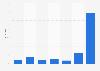Umfrage zur Nutzungshäufigkeit von E-Books in Deutschland 2013