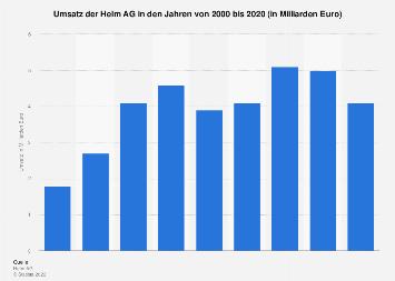 Umsatz der Helm AG bis 2017