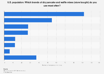 Brands of dry pancake and waffle mixes (store bought) consumed in the U.S. 2017