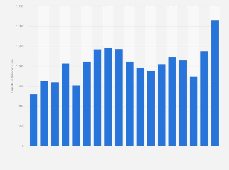 Umsatz Der Hr Gmbh Co Kgaa Bis 2017 Statistik