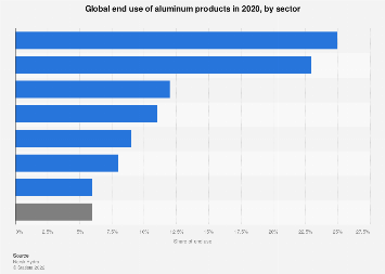 Aluminum - global end use by sector 2017