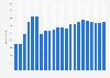 Anzahl der Mitarbeiter der H&R GmbH & Co. KGaA bis 2018