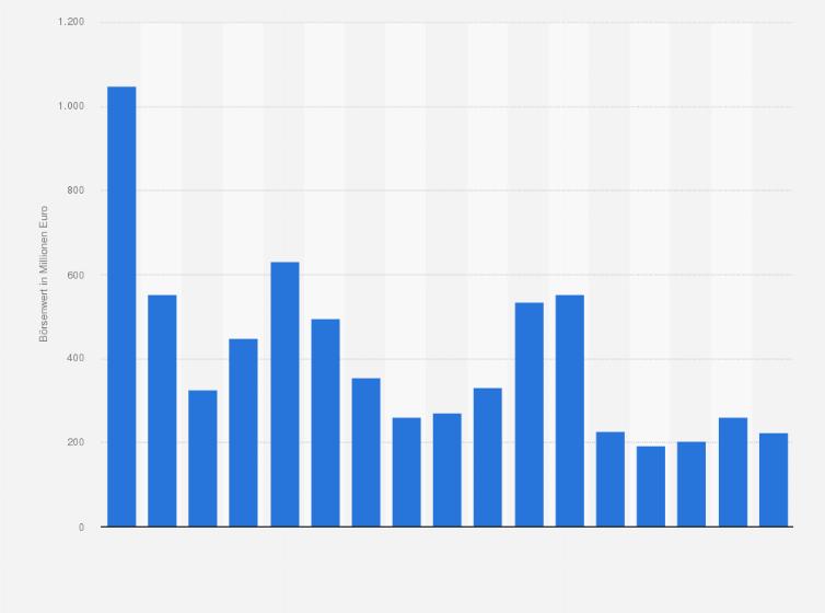 Börsenwert Der Hr Gmbh Co Kgaa Ag Bis 2017 Statistik
