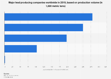 Major lead producers worldwide 2017