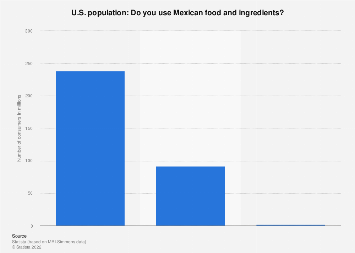 Consumption of Mexican food and ingredients in the U.S. 2017