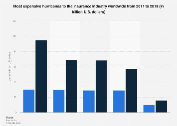 Most expensive hurricanes to the insurance industry worldwide 2011-2016