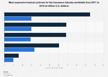 Most expensive tropical cyclones for the insurance industry worldwide 2011-2018