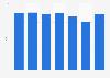 Rental blu-ray: average rental price in the United Kingdom (UK) 2007-2013